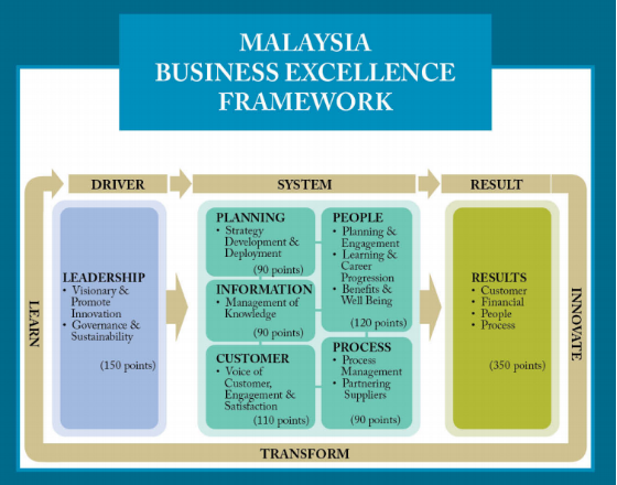 Malaysia Business Excellence Framework